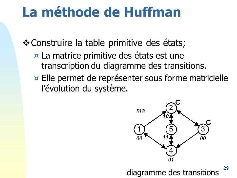 29 La méthode de Huffman Construire la table primitive des états; ¤La matrice primitive des états est une transcription du diagramme des transitions.