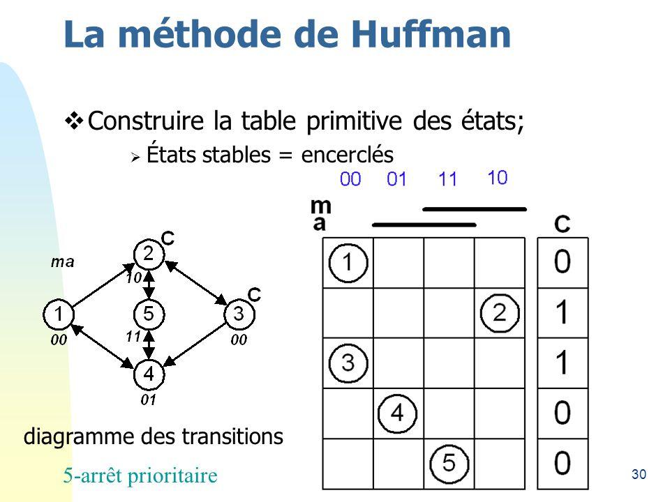 30 La méthode de Huffman Construire la table primitive des états; États stables = encerclés diagramme des transitions 5-arrêt prioritaire