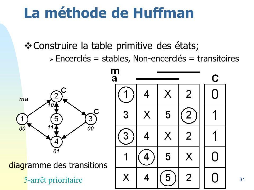 31 La méthode de Huffman Construire la table primitive des états; Encerclés = stables, Non-encerclés = transitoires diagramme des transitions 5-arrêt prioritaire