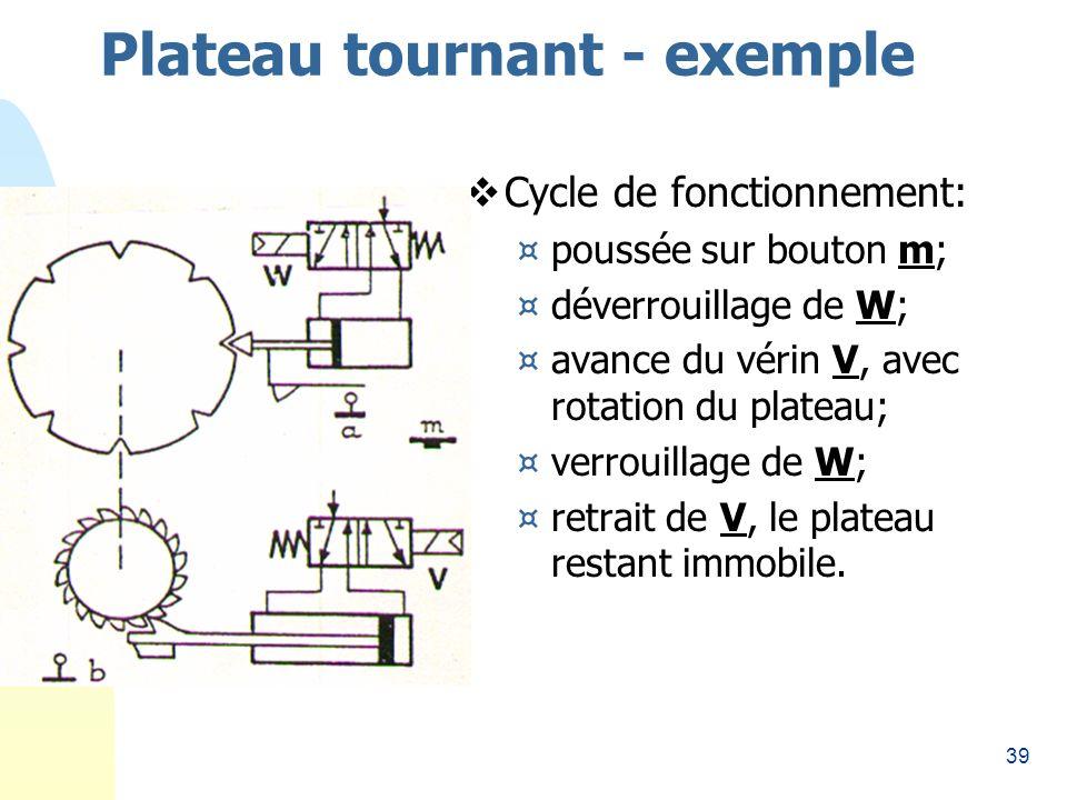 39 Plateau tournant - exemple Cycle de fonctionnement: ¤poussée sur bouton m; ¤déverrouillage de W; ¤avance du vérin V, avec rotation du plateau; ¤verrouillage de W; ¤retrait de V, le plateau restant immobile.