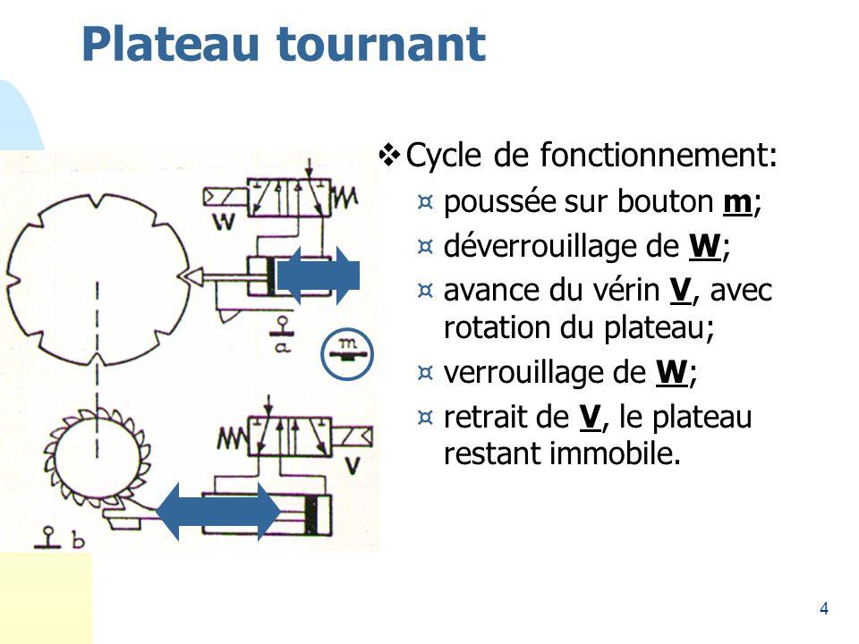 4 Plateau tournant Cycle de fonctionnement: ¤poussée sur bouton m; ¤déverrouillage de W; ¤avance du vérin V, avec rotation du plateau; ¤verrouillage de W; ¤retrait de V, le plateau restant immobile.