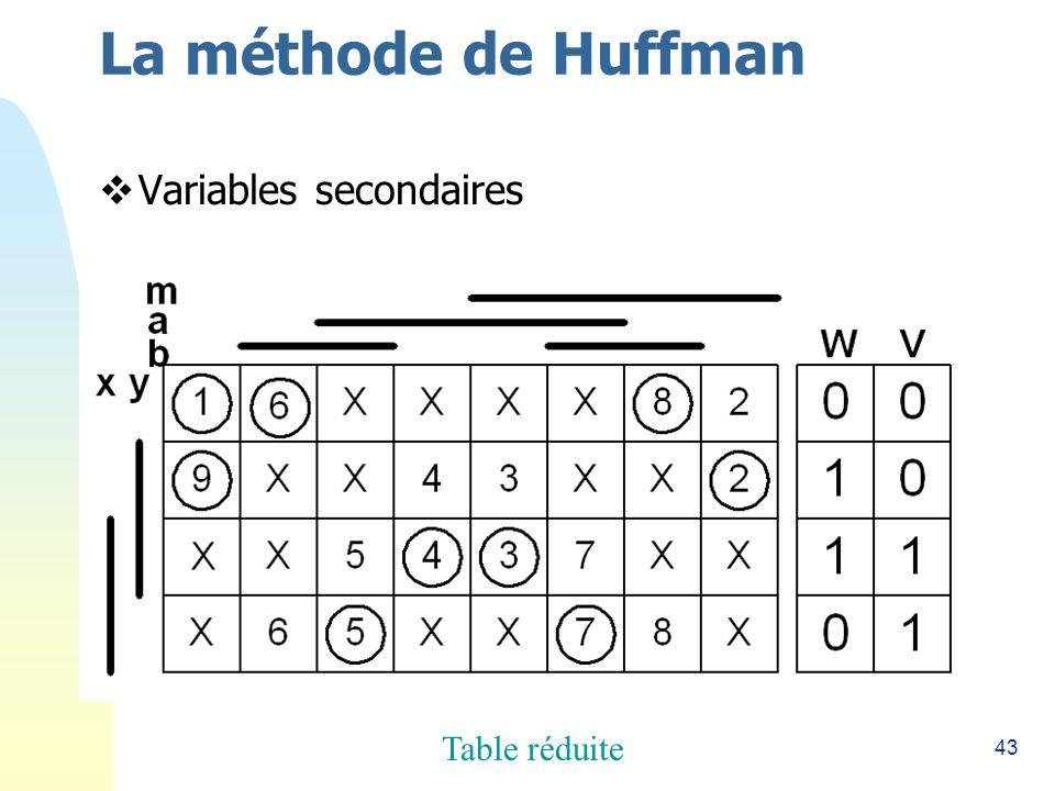 43 La méthode de Huffman Variables secondaires Table réduite