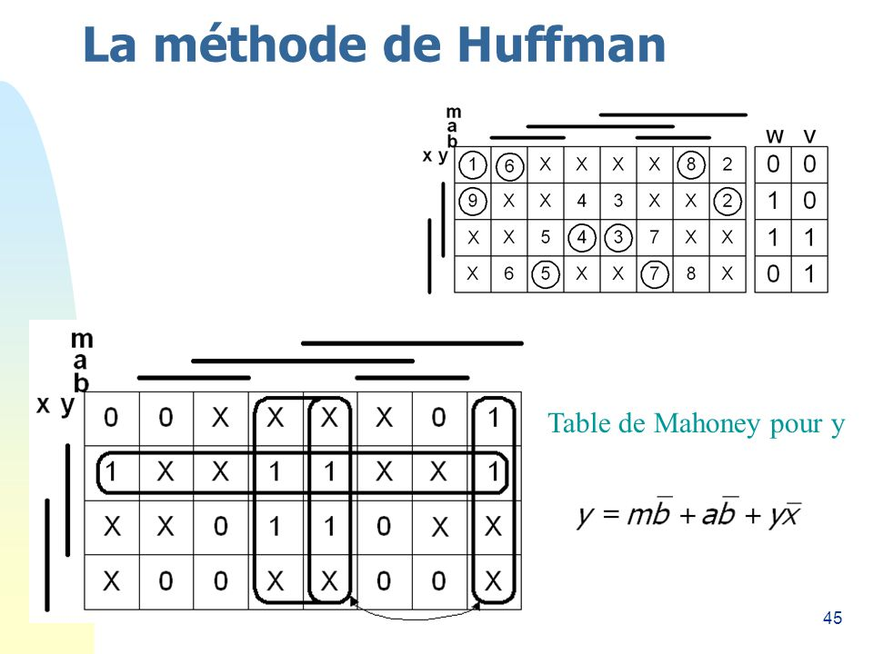 45 La méthode de Huffman Table de Mahoney pour y