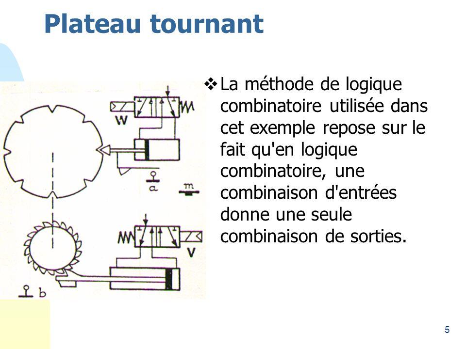 5 Plateau tournant La méthode de logique combinatoire utilisée dans cet exemple repose sur le fait qu en logique combinatoire, une combinaison d entrées donne une seule combinaison de sorties.