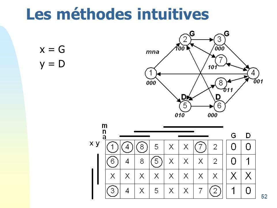 52 Les méthodes intuitives x = G y = D