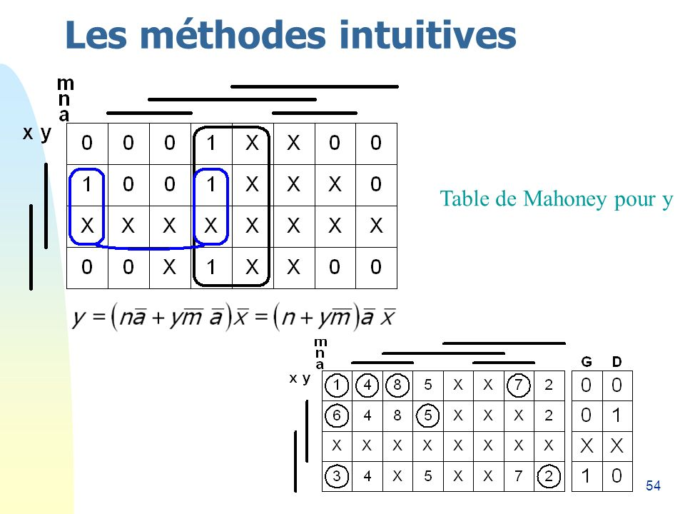 54 Les méthodes intuitives Table de Mahoney pour y