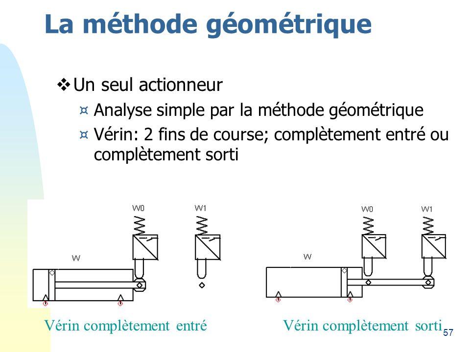 57 La méthode géométrique Un seul actionneur ¤Analyse simple par la méthode géométrique ¤Vérin: 2 fins de course; complètement entré ou complètement sorti Vérin complètement entréVérin complètement sorti