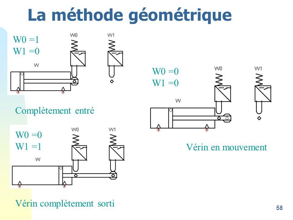 58 La méthode géométrique Complètement entré Vérin complètement sorti Vérin en mouvement W0 =0 W1 =0 W0 =1 W1 =0 W0 =0 W1 =1
