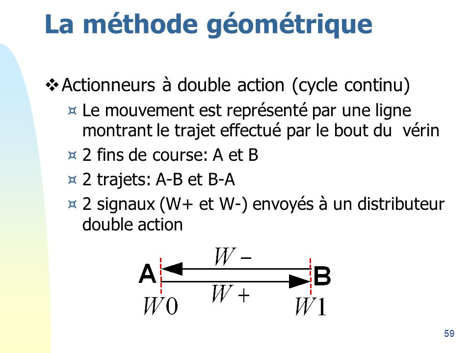 59 La méthode géométrique Actionneurs à double action (cycle continu) ¤Le mouvement est représenté par une ligne montrant le trajet effectué par le bout du vérin ¤2 fins de course: A et B ¤2 trajets: A-B et B-A ¤2 signaux (W+ et W-) envoyés à un distributeur double action