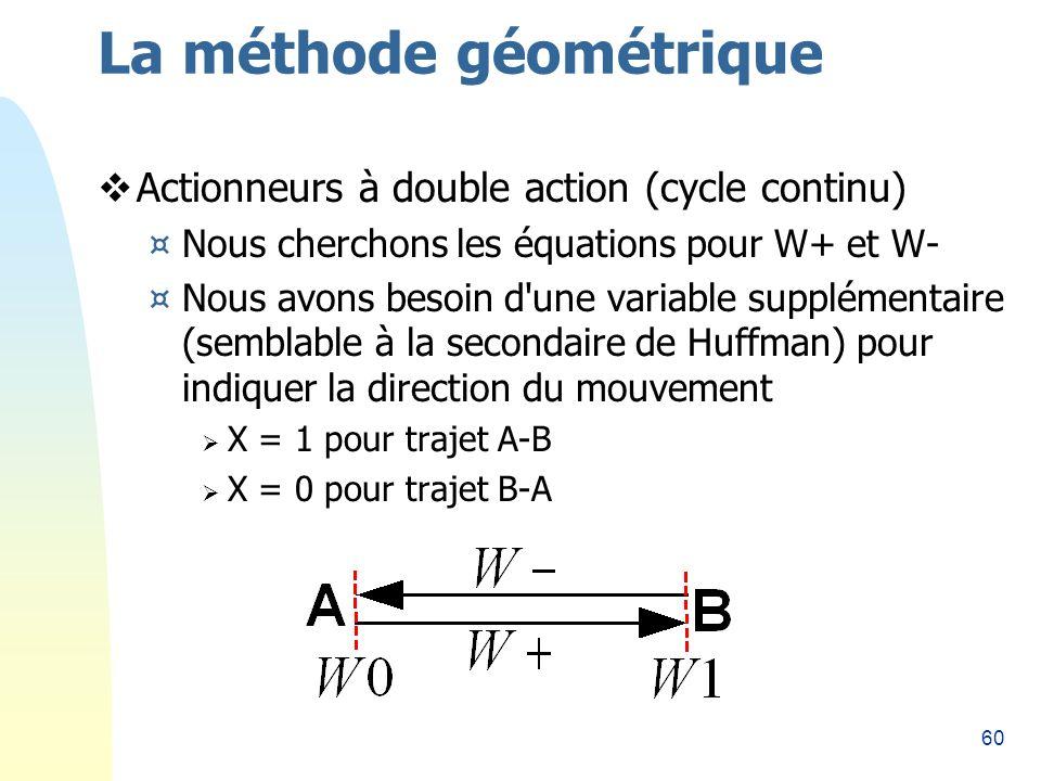 60 La méthode géométrique Actionneurs à double action (cycle continu) ¤Nous cherchons les équations pour W+ et W- ¤Nous avons besoin d une variable supplémentaire (semblable à la secondaire de Huffman) pour indiquer la direction du mouvement X = 1 pour trajet A-B X = 0 pour trajet B-A