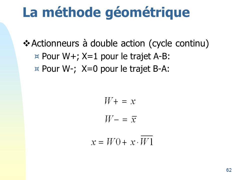 62 La méthode géométrique Actionneurs à double action (cycle continu) ¤Pour W+; X=1 pour le trajet A-B: ¤Pour W-; X=0 pour le trajet B-A: