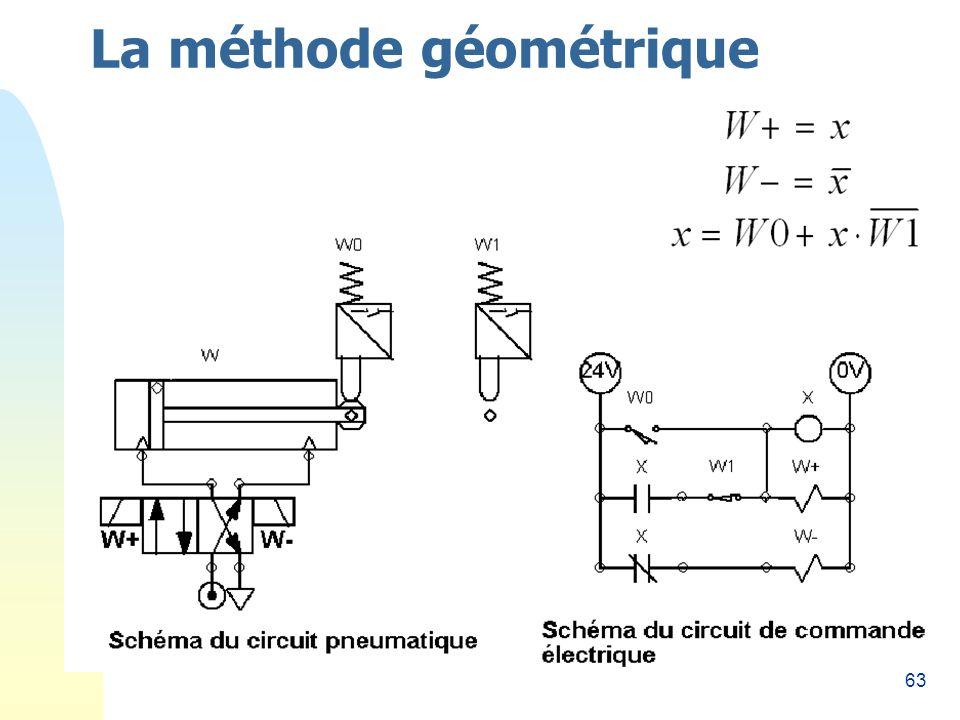 63 La méthode géométrique