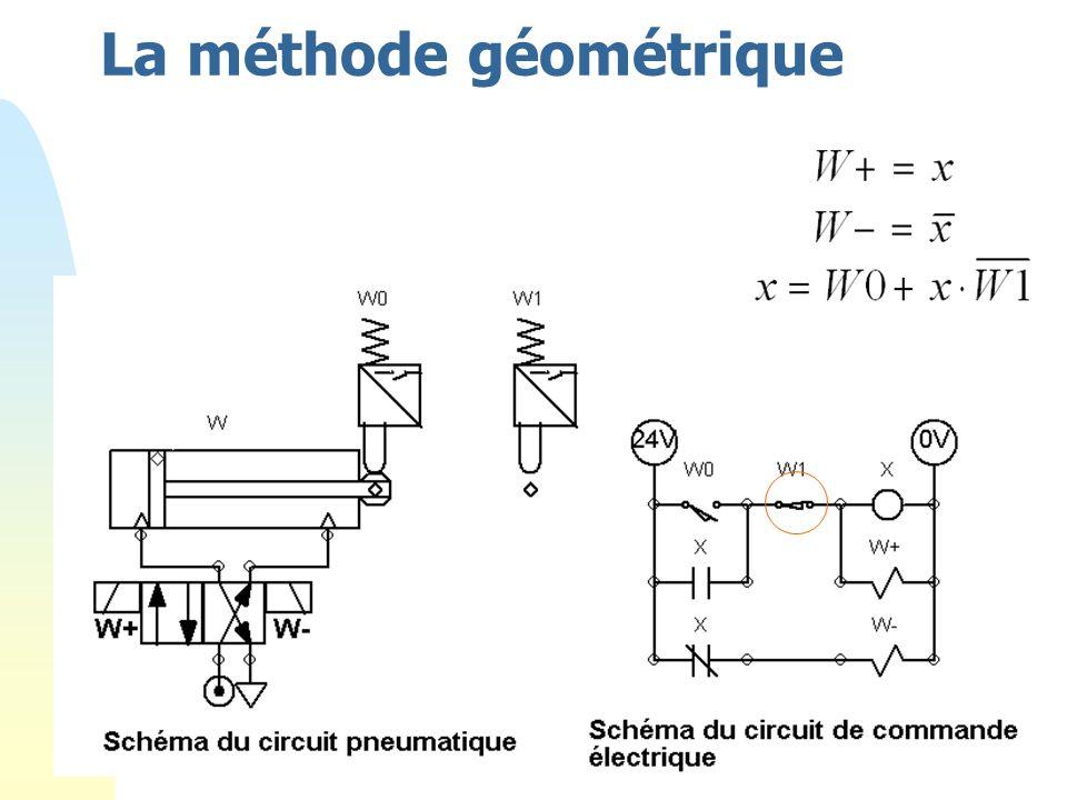 64 La méthode géométrique