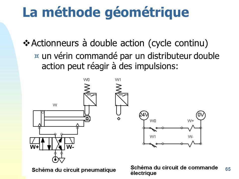 65 La méthode géométrique Actionneurs à double action (cycle continu) ¤un vérin commandé par un distributeur double action peut réagir à des impulsions: