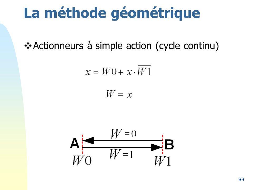 66 La méthode géométrique Actionneurs à simple action (cycle continu)