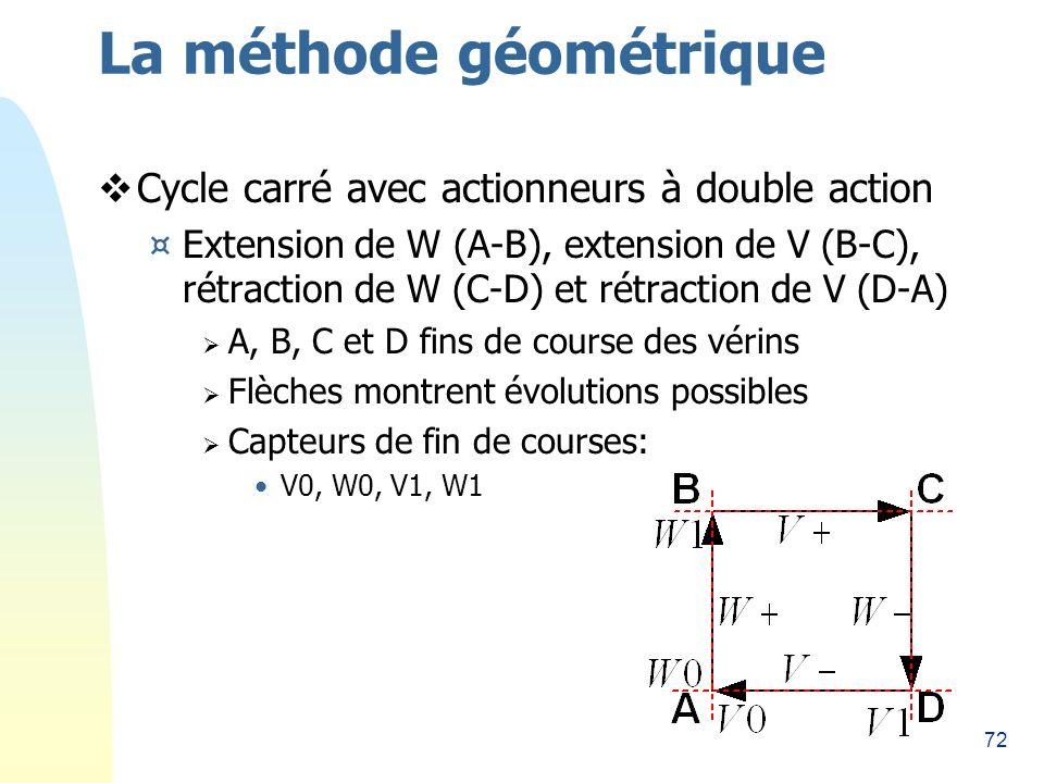 72 La méthode géométrique Cycle carré avec actionneurs à double action ¤Extension de W (A-B), extension de V (B-C), rétraction de W (C-D) et rétraction de V (D-A) A, B, C et D fins de course des vérins Flèches montrent évolutions possibles Capteurs de fin de courses: V0, W0, V1, W1