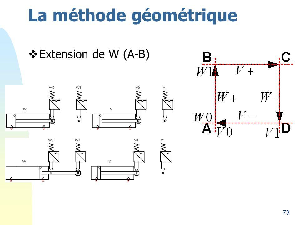 73 La méthode géométrique Extension de W (A-B)