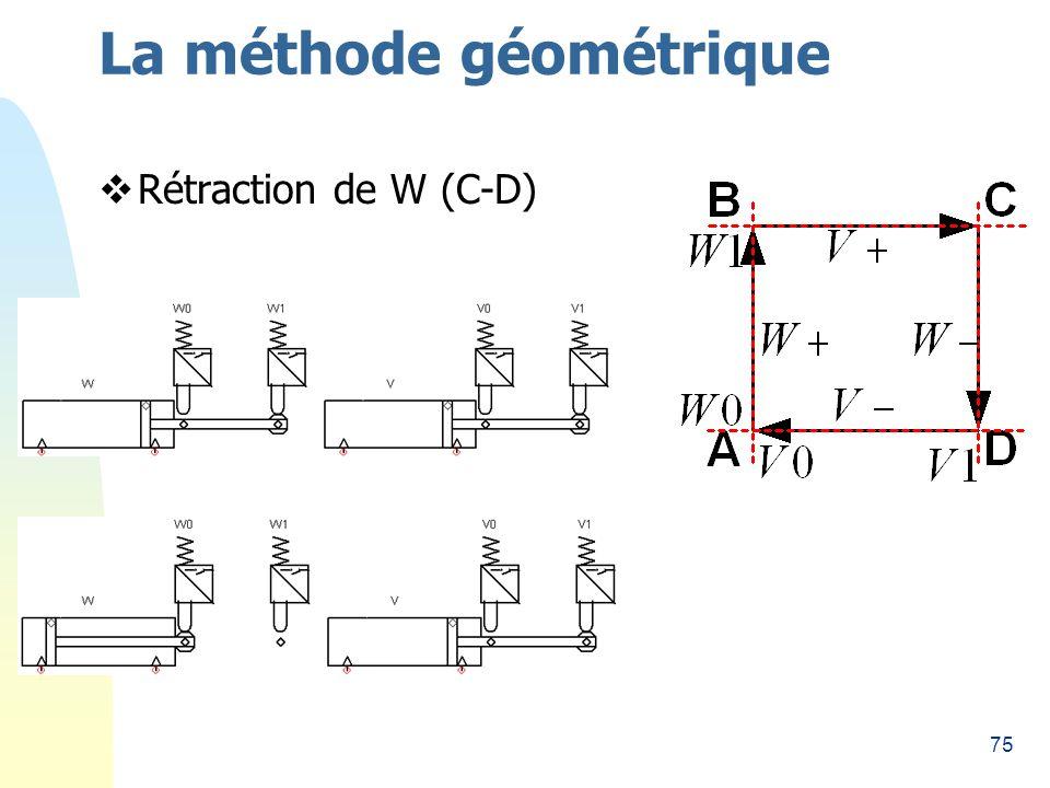 75 La méthode géométrique Rétraction de W (C-D)