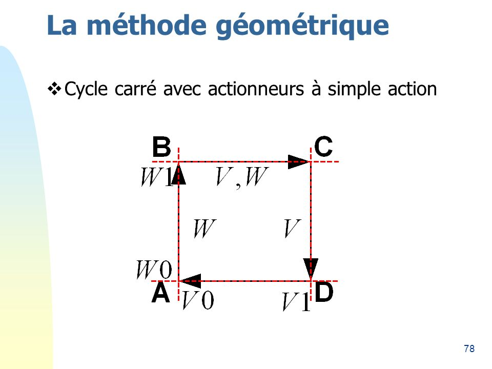 78 La méthode géométrique Cycle carré avec actionneurs à simple action
