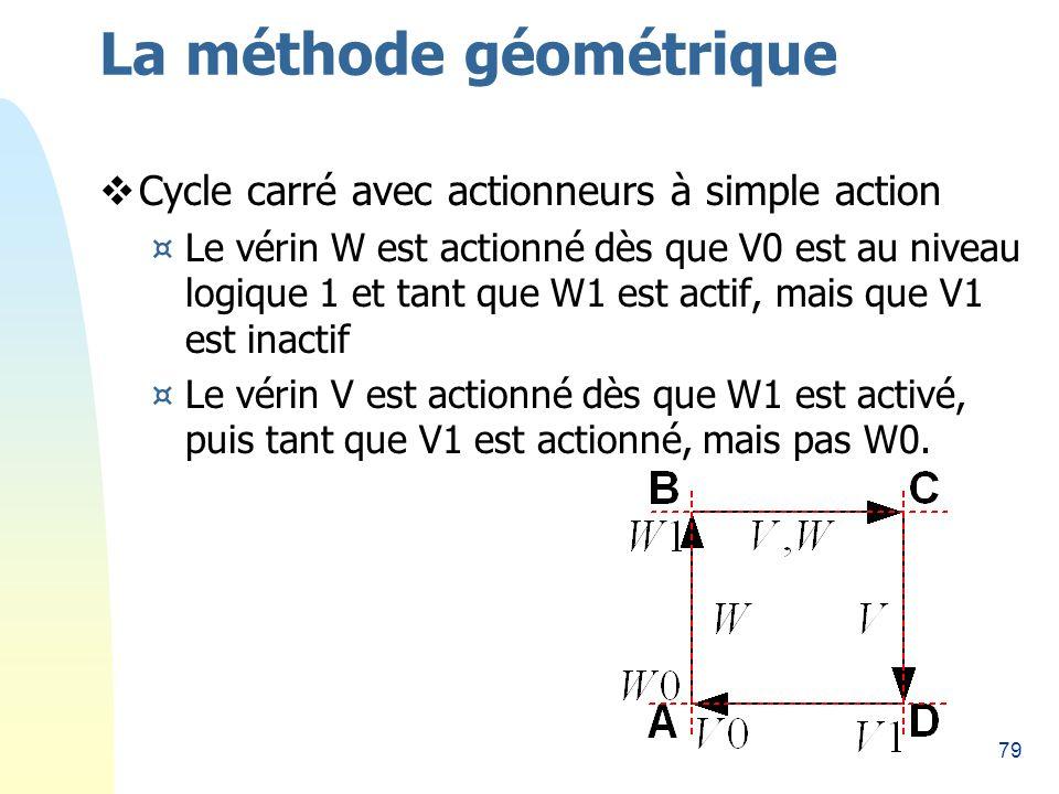 79 La méthode géométrique Cycle carré avec actionneurs à simple action ¤Le vérin W est actionné dès que V0 est au niveau logique 1 et tant que W1 est actif, mais que V1 est inactif ¤Le vérin V est actionné dès que W1 est activé, puis tant que V1 est actionné, mais pas W0.