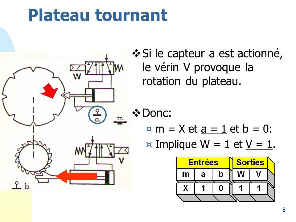 8 Plateau tournant Si le capteur a est actionné, le vérin V provoque la rotation du plateau.