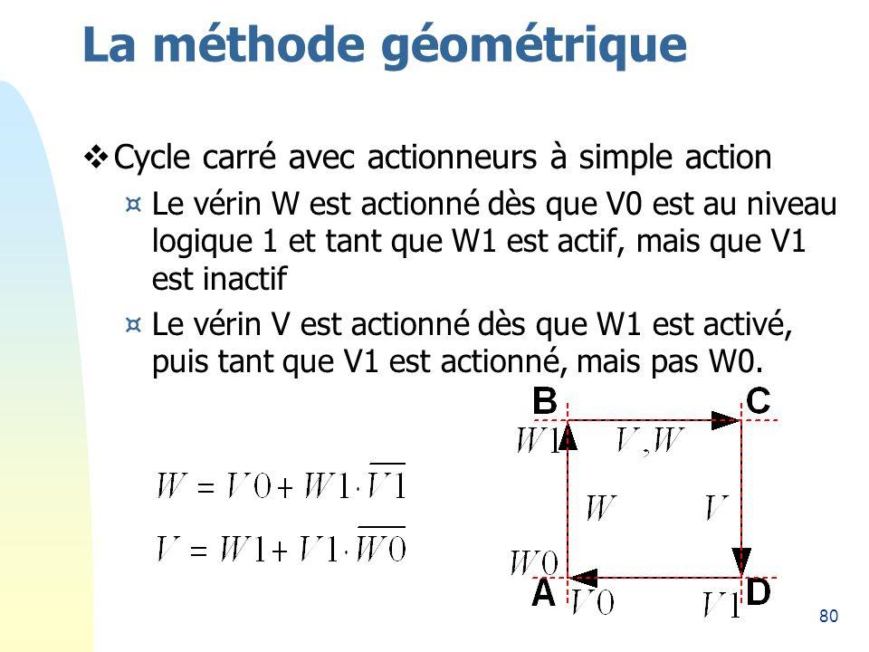 80 La méthode géométrique Cycle carré avec actionneurs à simple action ¤Le vérin W est actionné dès que V0 est au niveau logique 1 et tant que W1 est actif, mais que V1 est inactif ¤Le vérin V est actionné dès que W1 est activé, puis tant que V1 est actionné, mais pas W0.