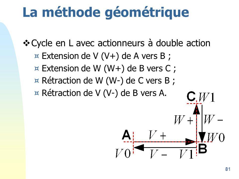 81 La méthode géométrique Cycle en L avec actionneurs à double action ¤Extension de V (V+) de A vers B ; ¤Extension de W (W+) de B vers C ; ¤Rétraction de W (W-) de C vers B ; ¤Rétraction de V (V-) de B vers A.