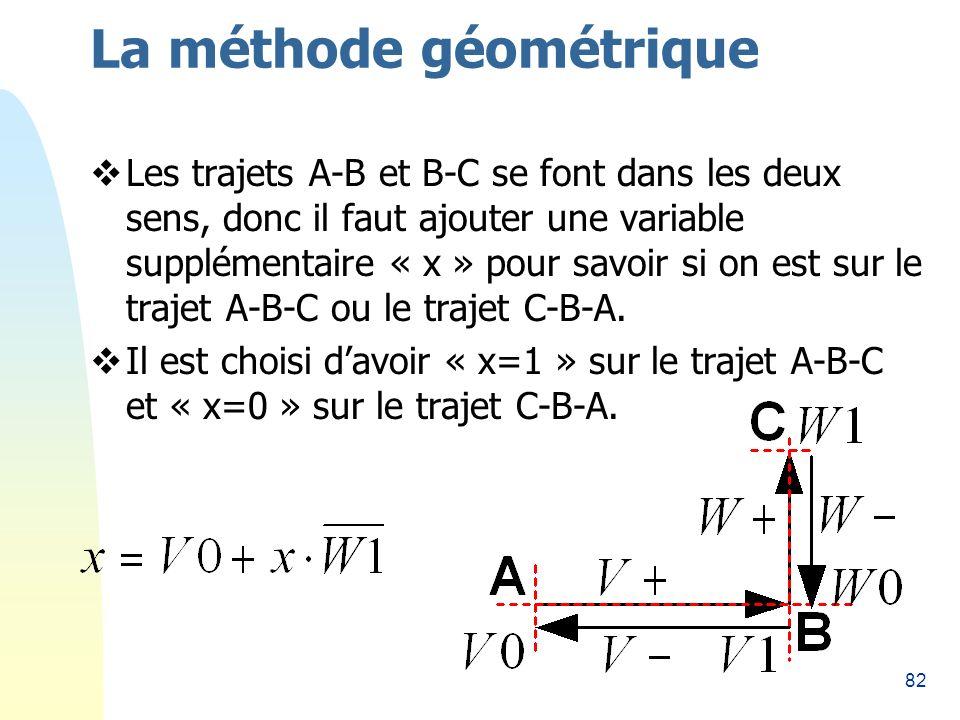 82 La méthode géométrique Les trajets A-B et B-C se font dans les deux sens, donc il faut ajouter une variable supplémentaire « x » pour savoir si on est sur le trajet A-B-C ou le trajet C-B-A.