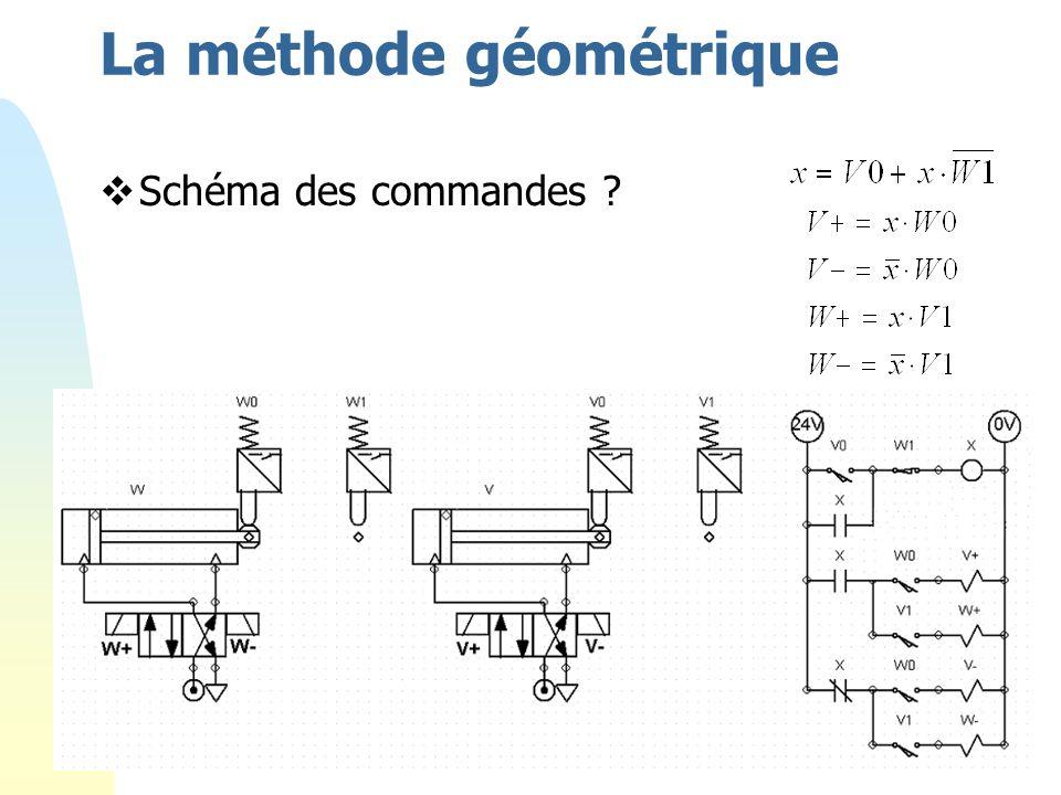 84 La méthode géométrique Schéma des commandes