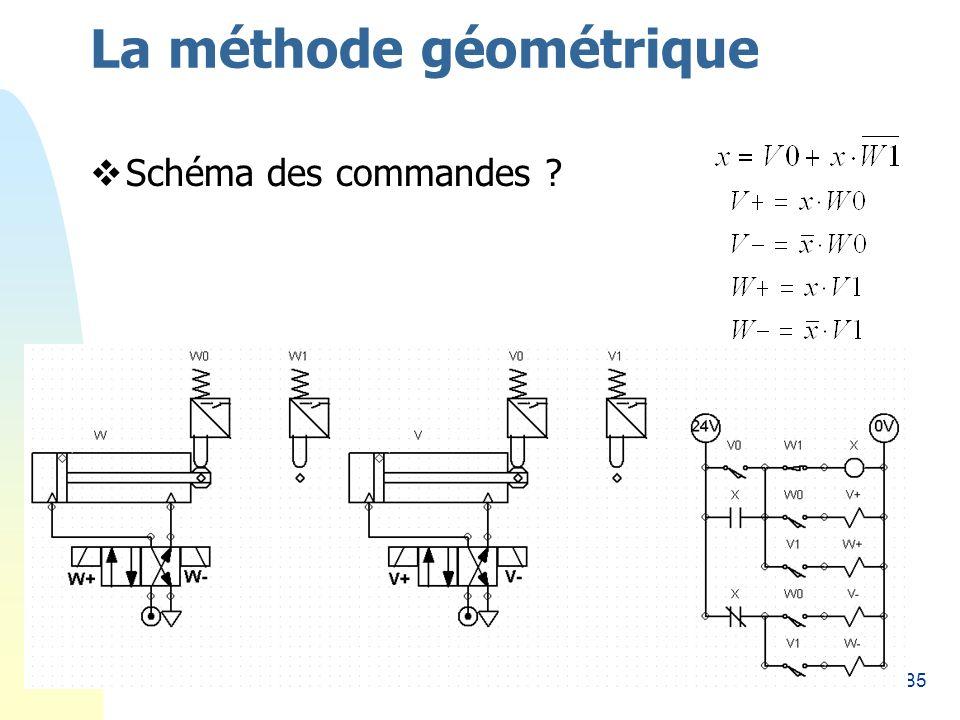 85 La méthode géométrique Schéma des commandes