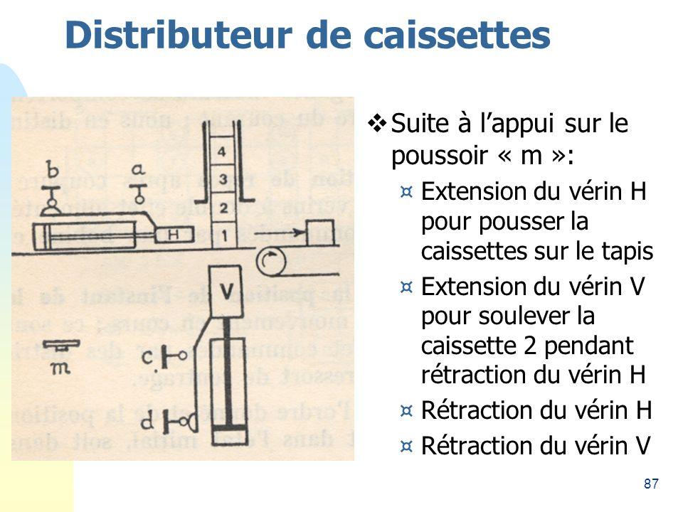 87 Distributeur de caissettes Suite à lappui sur le poussoir « m »: ¤Extension du vérin H pour pousser la caissettes sur le tapis ¤Extension du vérin V pour soulever la caissette 2 pendant rétraction du vérin H ¤Rétraction du vérin H ¤Rétraction du vérin V