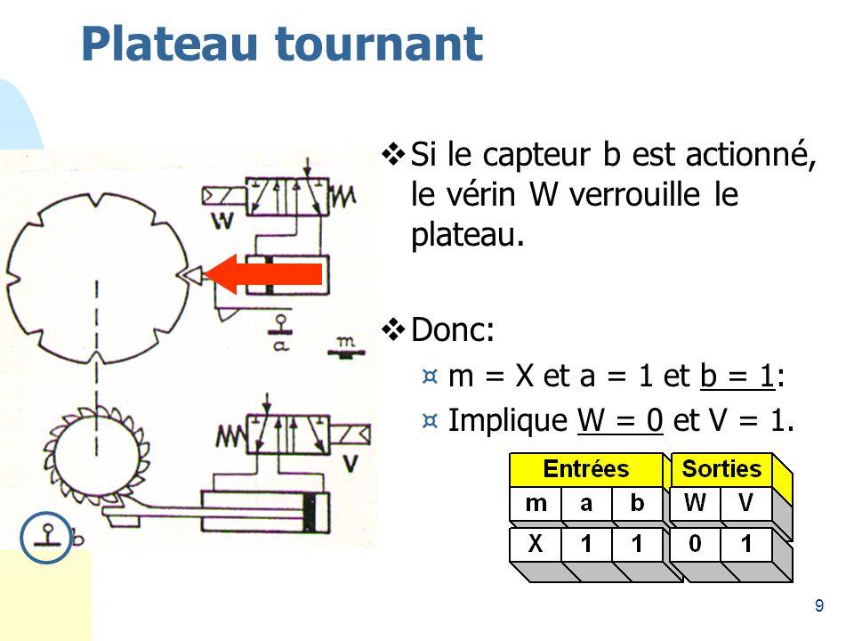 9 Plateau tournant Si le capteur b est actionné, le vérin W verrouille le plateau.