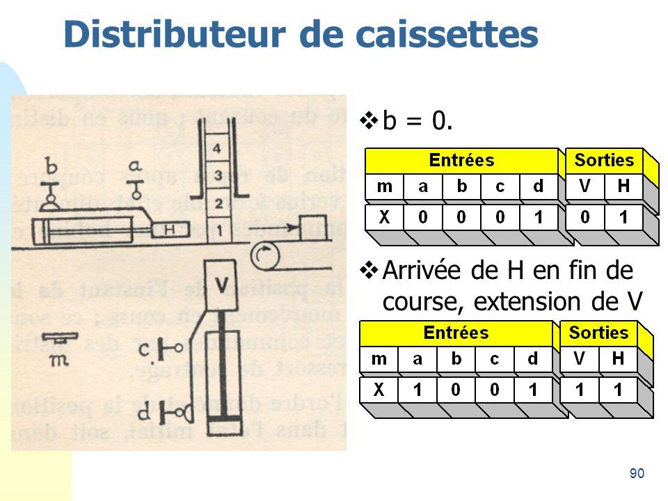 90 Distributeur de caissettes b = 0. Arrivée de H en fin de course, extension de V