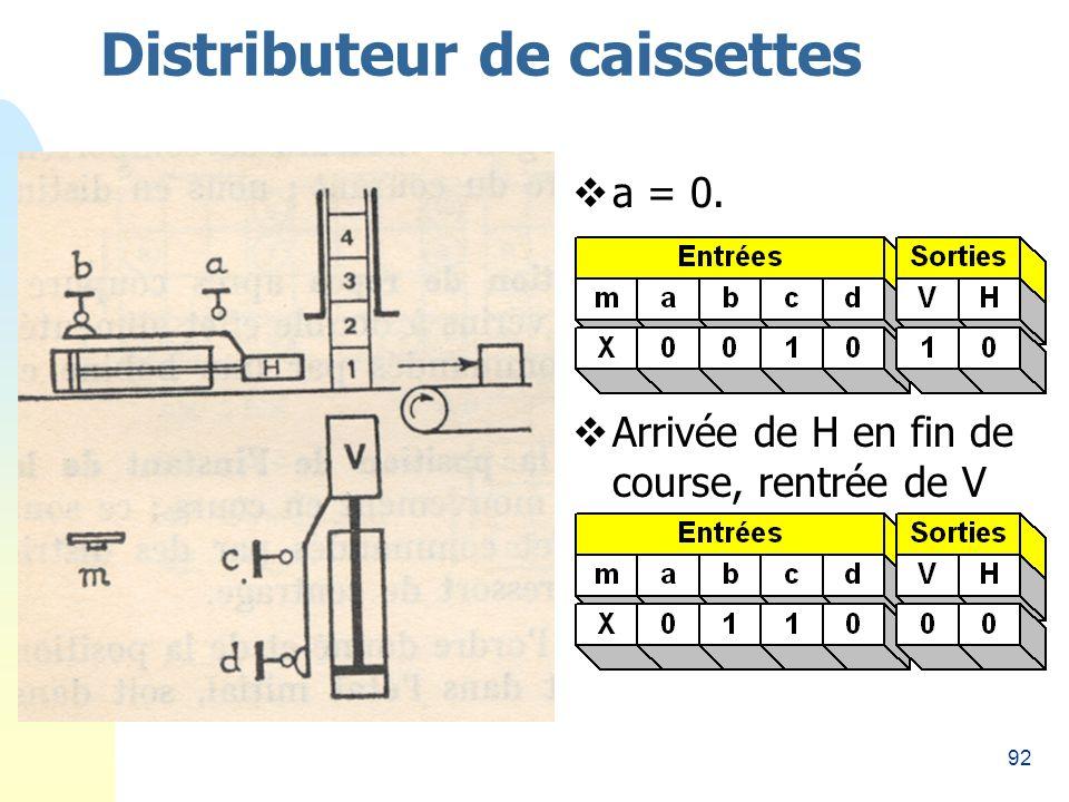92 Distributeur de caissettes a = 0. Arrivée de H en fin de course, rentrée de V