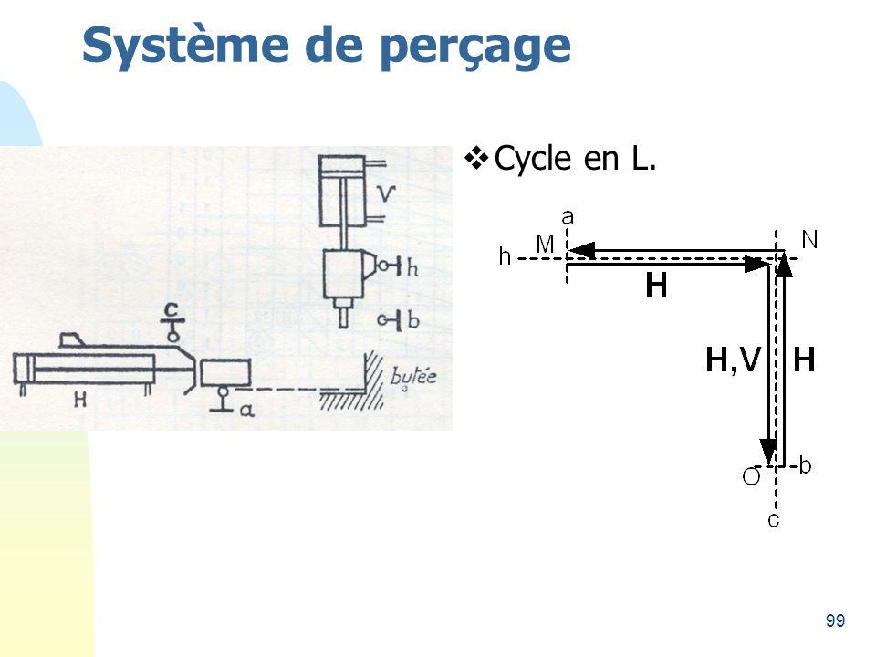 99 Système de perçage Cycle en L.