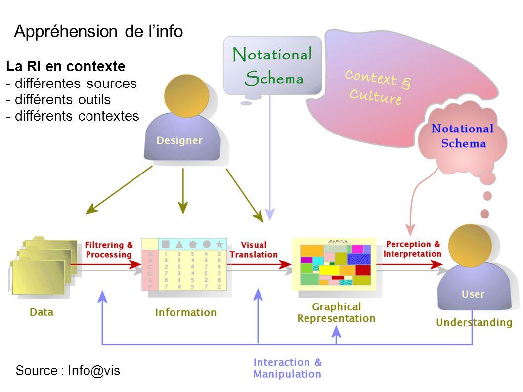 Gabriel Gallezot - Urfist PacaC5 Source : Info@vis La RI en contexte - différentes sources - différents outils - différents contextes Appréhension de linfo