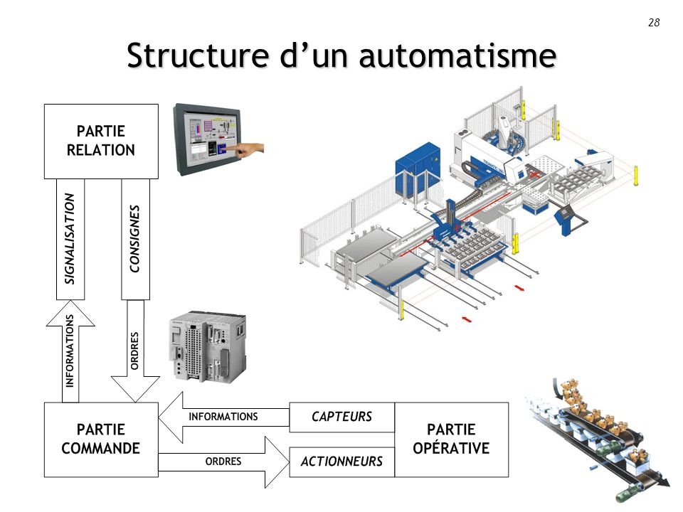 28 Structure dun automatisme