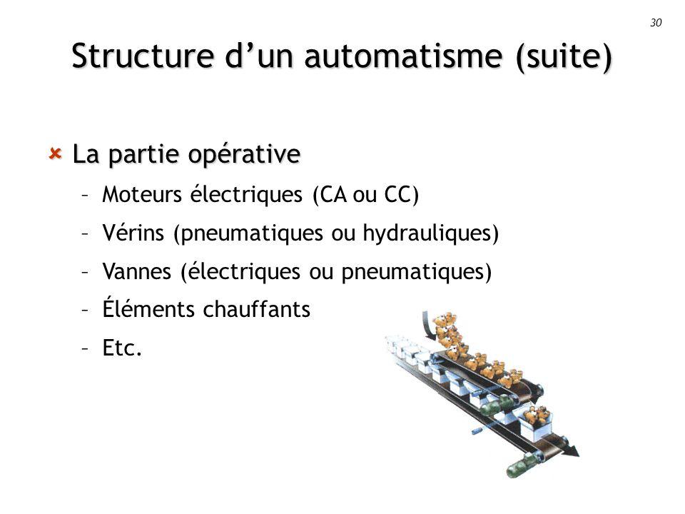 30 Structure dun automatisme (suite) La partie opérative La partie opérative –Moteurs électriques (CA ou CC) –Vérins (pneumatiques ou hydrauliques) –Vannes (électriques ou pneumatiques) –Éléments chauffants –Etc.