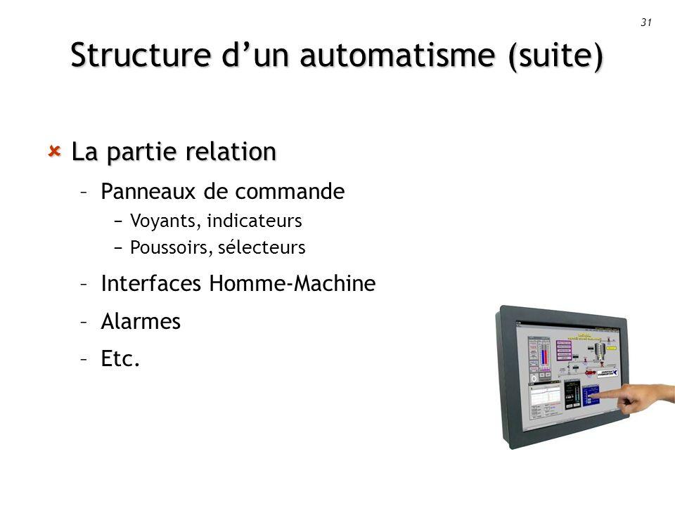 31 Structure dun automatisme (suite) La partie relation La partie relation –Panneaux de commande Voyants, indicateurs Poussoirs, sélecteurs –Interfaces Homme-Machine –Alarmes –Etc.