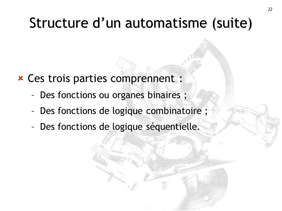 32 Structure dun automatisme (suite) Ces trois parties comprennent : –Des fonctions ou organes binaires ; –Des fonctions de logique combinatoire ; –Des fonctions de logique séquentielle.