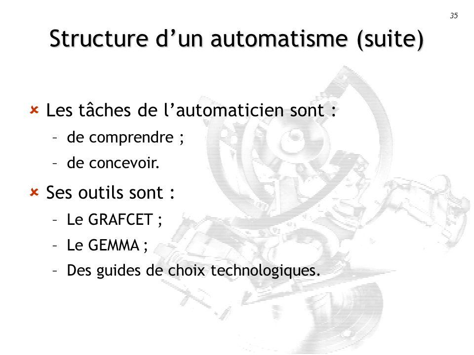 35 Structure dun automatisme (suite) Les tâches de lautomaticien sont : –de comprendre ; –de concevoir.