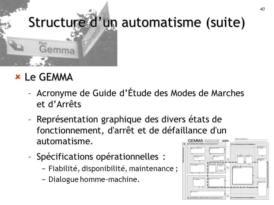 40 Structure dun automatisme (suite) Le GEMMA Le GEMMA –Acronyme de Guide dÉtude des Modes de Marches et dArrêts –Représentation graphique des divers états de fonctionnement, d arrêt et de défaillance d un automatisme.