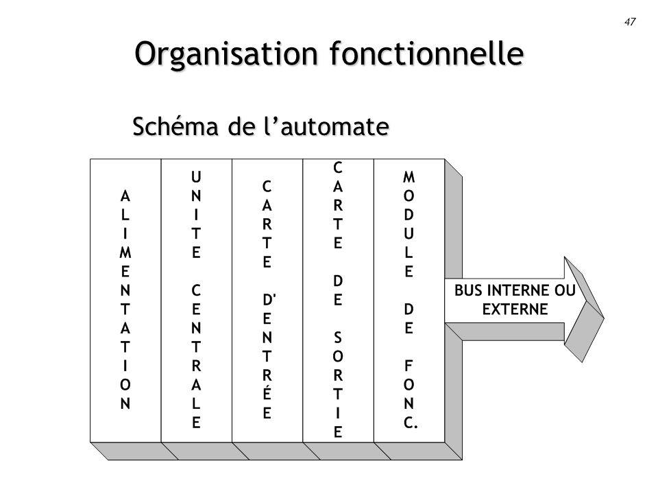 47 Organisation fonctionnelle Schéma de lautomate