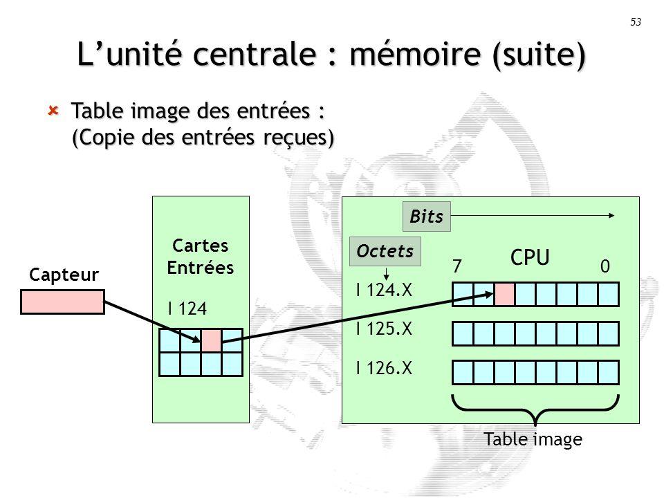 53 Lunité centrale : mémoire (suite) Table image des entrées : (Copie des entrées reçues) Table image des entrées : (Copie des entrées reçues) CPU I 124.X I 125.X I 126.X 7 0 Cartes Entrées I 124 Capteur Table image Octets Bits