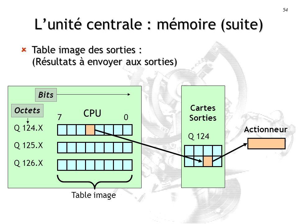 54 Lunité centrale : mémoire (suite) Table image des sorties : (Résultats à envoyer aux sorties) Table image des sorties : (Résultats à envoyer aux sorties) CPU Q 124.X Q 125.X Q 126.X 7 0 Cartes Sorties Q 124 Actionneur Table image Octets Bits