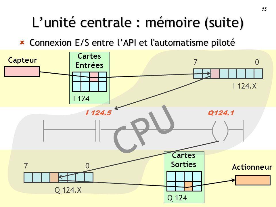 55 Cartes Entrées I 124 Lunité centrale : mémoire (suite) Connexion E/S entre lAPI et l automatisme piloté Connexion E/S entre lAPI et l automatisme piloté I 124.5Q124.1 CPU Capteur I 124.X 7 0 Actionneur 7 0 Q 124.X Cartes Sorties Q 124