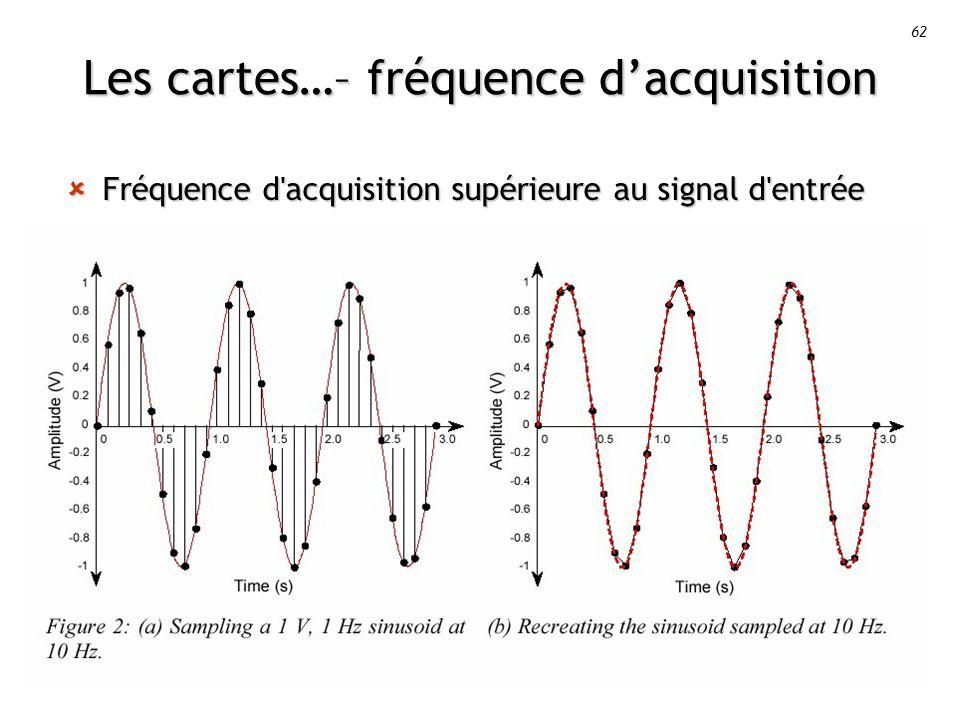 62 Les cartes…– fréquence dacquisition Fréquence d acquisition supérieure au signal d entrée Fréquence d acquisition supérieure au signal d entrée