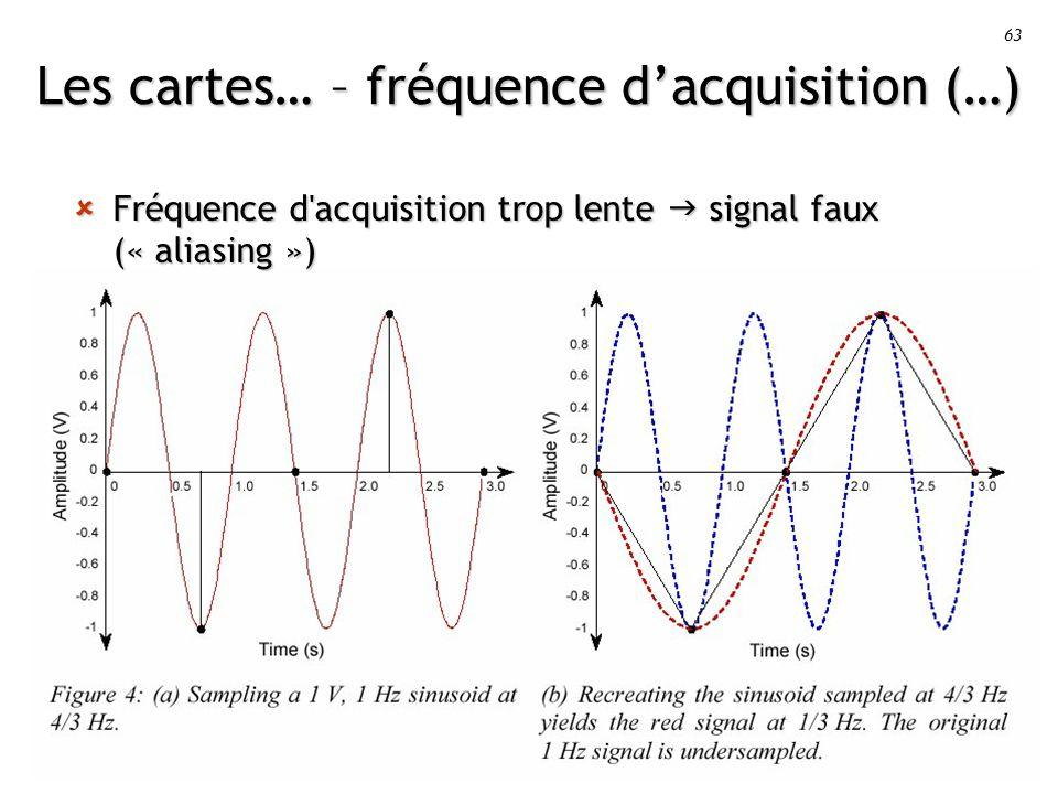 63 Les cartes… – fréquence dacquisition (…) Fréquence d acquisition trop lente signal faux (« aliasing ») Fréquence d acquisition trop lente signal faux (« aliasing »)