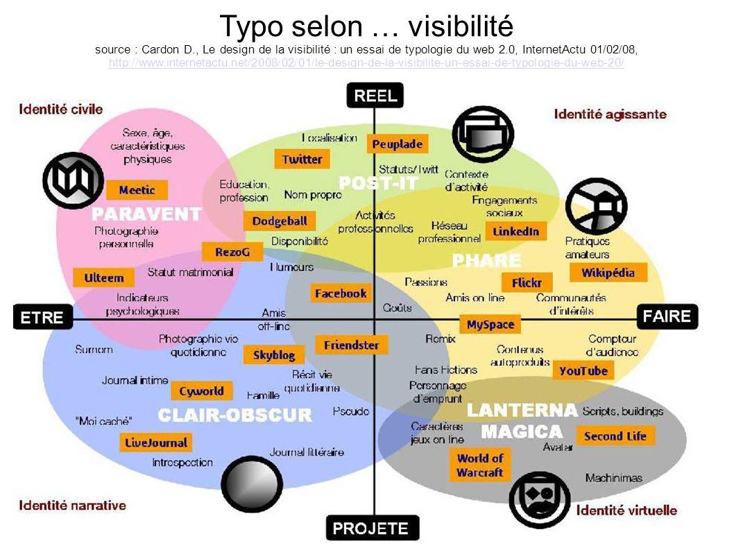Typo selon … visibilité source : Cardon D., Le design de la visibilité : un essai de typologie du web 2.0, InternetActu 01/02/08, http://www.interneta