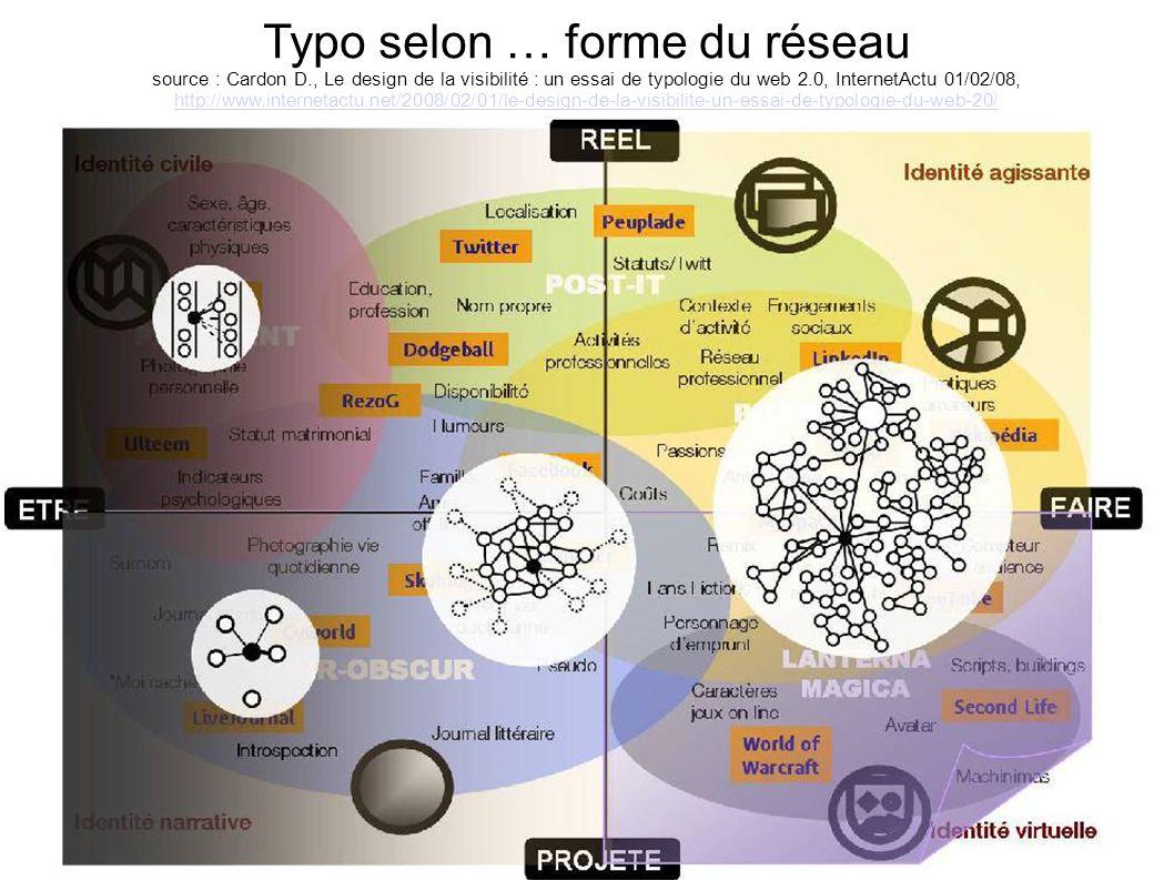 Typo selon … forme du réseau source : Cardon D., Le design de la visibilité : un essai de typologie du web 2.0, InternetActu 01/02/08, http://www.inte